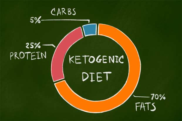 The ketosis cookbook guide